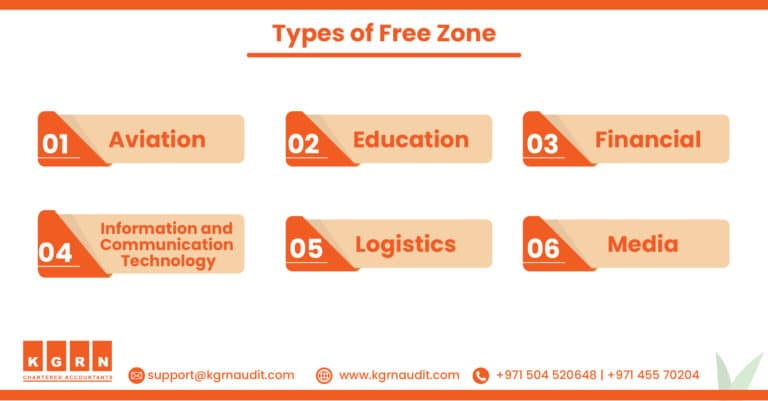 BLog Types of free zone 768x401 2