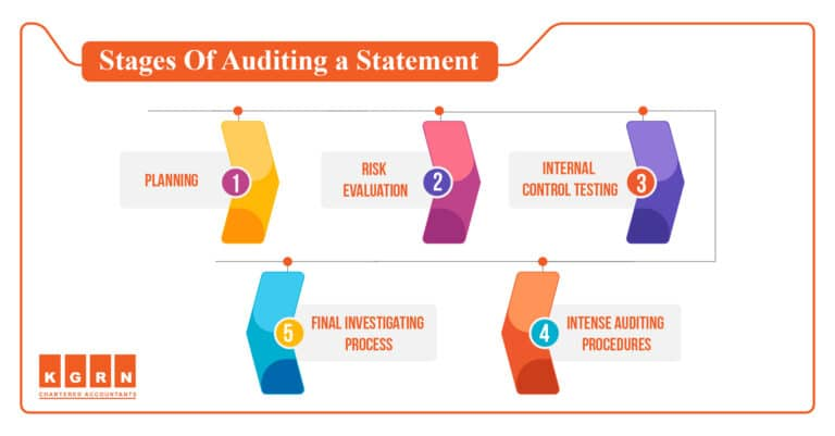 Blog Stages Of Auditing a Statement 768x401 1