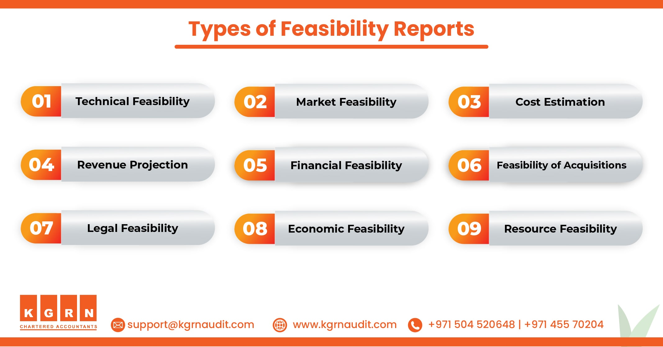 Blog Types of Feasibility Reports min