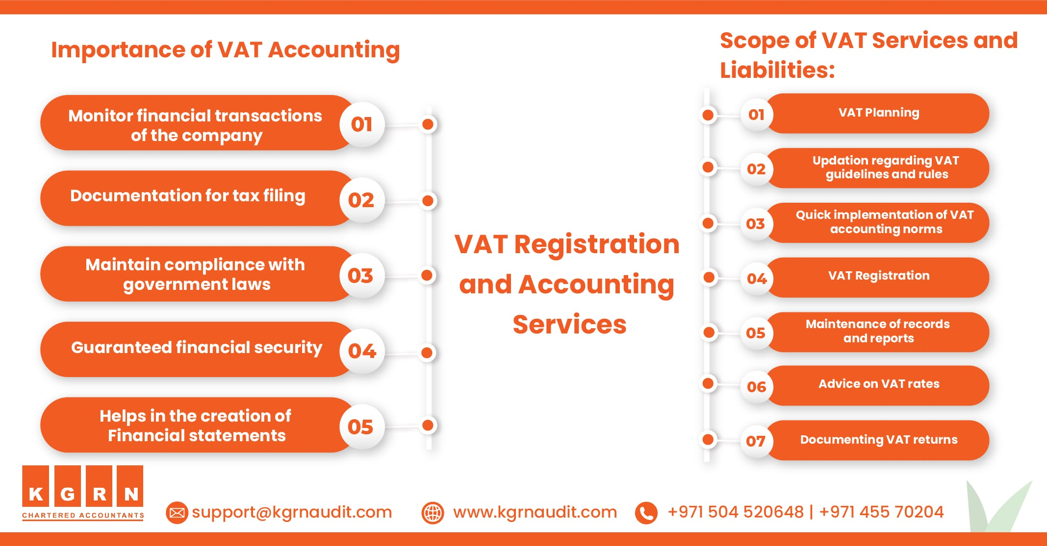 Blog VAT Registration and Accounting Services 1 min