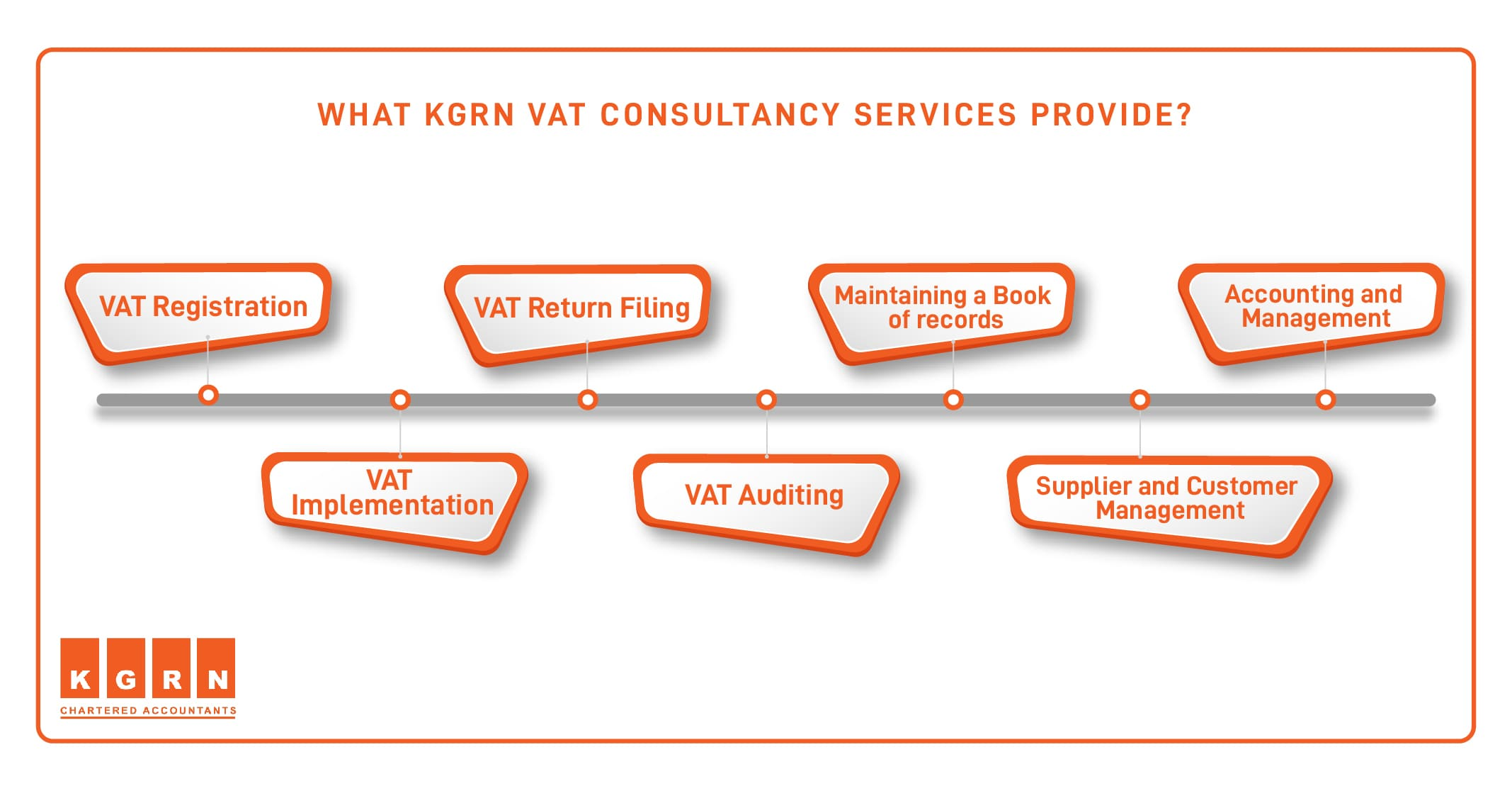 What KGRN VAT consultancy services provide 1 min